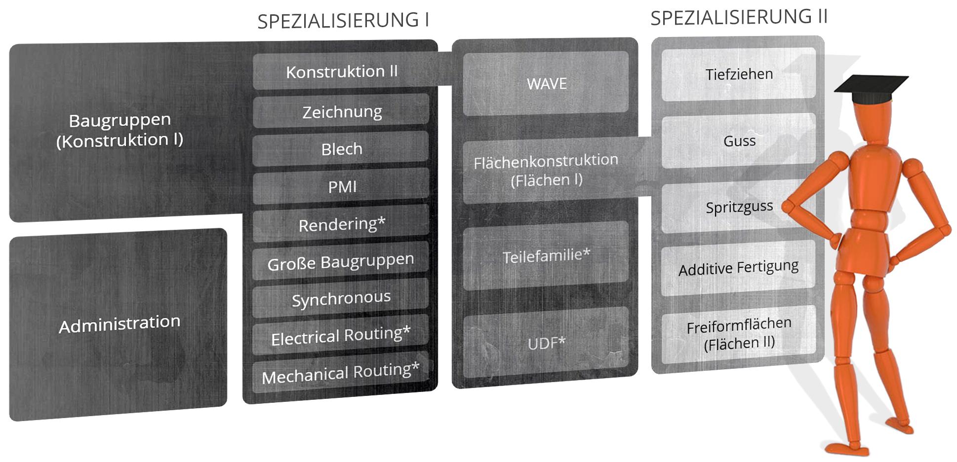 Ausbildungsübersicht Siemens NX